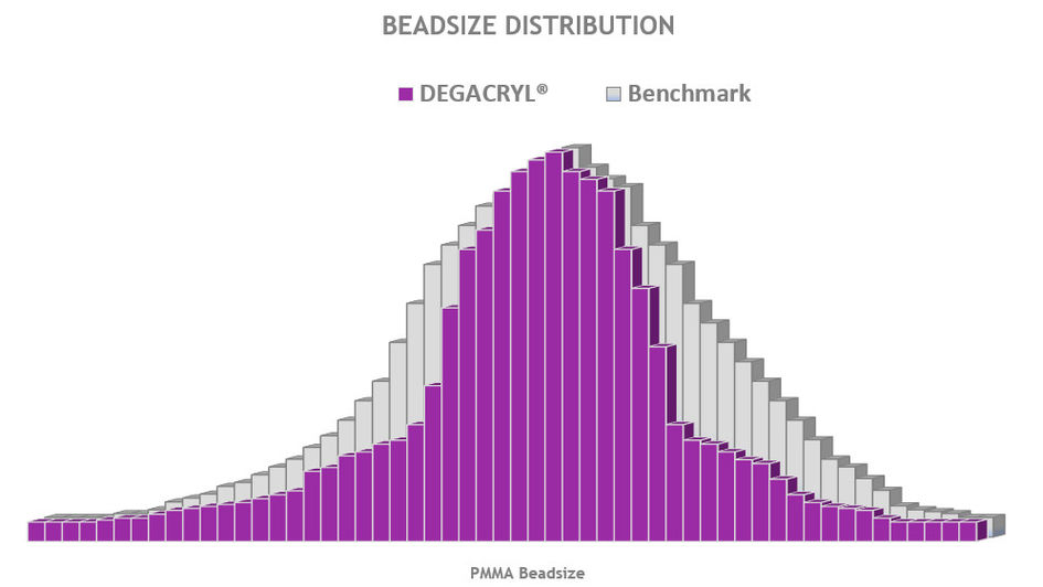 The very narrow bead size distribution of DEGACRYL® products results in stable anddependable process parameters.