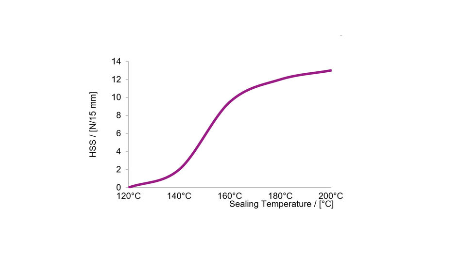 The schematic heat-sealing curve of DEGACRYL® HS shows that heat seal strength (HSS) is increasing with the sealing temperature.